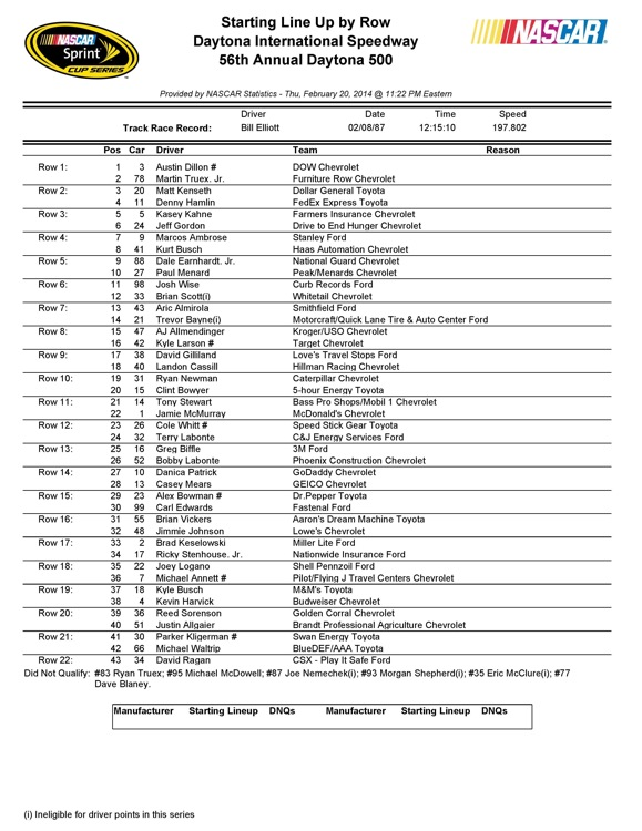 Index further Phoenix Quotes additionally Nascar Sprint Cup Series Owner Point Standings Post Sonoma Raceway moreover SearchResults as well Nebraska. on kurt busch